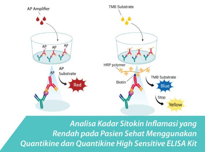 Analisa-Kadar-Sitokin-Inflamasi-yang-Rendah-pada-Pasien-Sehat-Menggunakan-Quantikine-dan-Quantikine-High-Sensitive-ELISA-Kit
